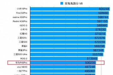 华为P40Pro跑分出炉超五十万比小米10P少十万分