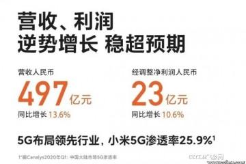 小米发布Q1财报逆势增加超预期全球手机销量2920万部