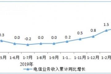 2020年1-4月电信业务收入累计完结4562亿元同比增加2.3%