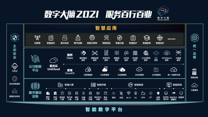 新华三发布云智原生战略和数字大脑2021向千亿级企业进军