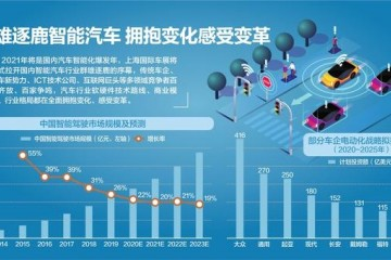 2021上海国际车展昨日拉开帷幕智能技术扎堆亮相引爆A股新能源