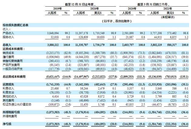 叮咚买菜持股比例曝光CEO梁昌霖持股30.3%